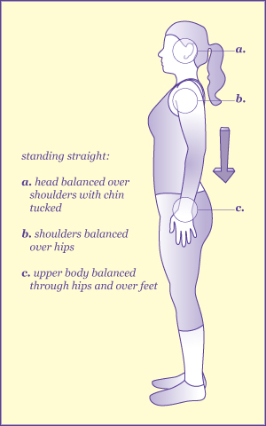 An illustrated diagram of correct standing posture
