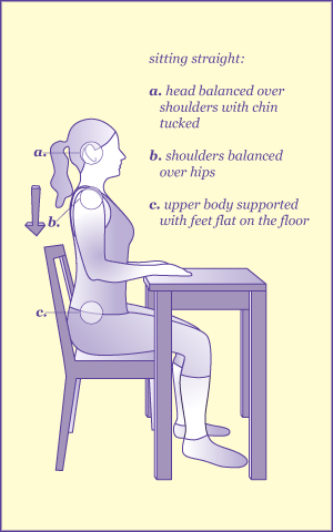 An illustrated diagram of correct sitting posture
